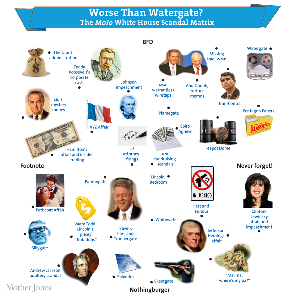 the comparison between the whitewater and watergate scandals Comparisons between the investigation into president donald trump's ties to russia and richard nixon's watergate scandal keep coming up the historic visit, including a meeting with chairman mao zedong, normalized relations between the us and china and was seen as a huge success.